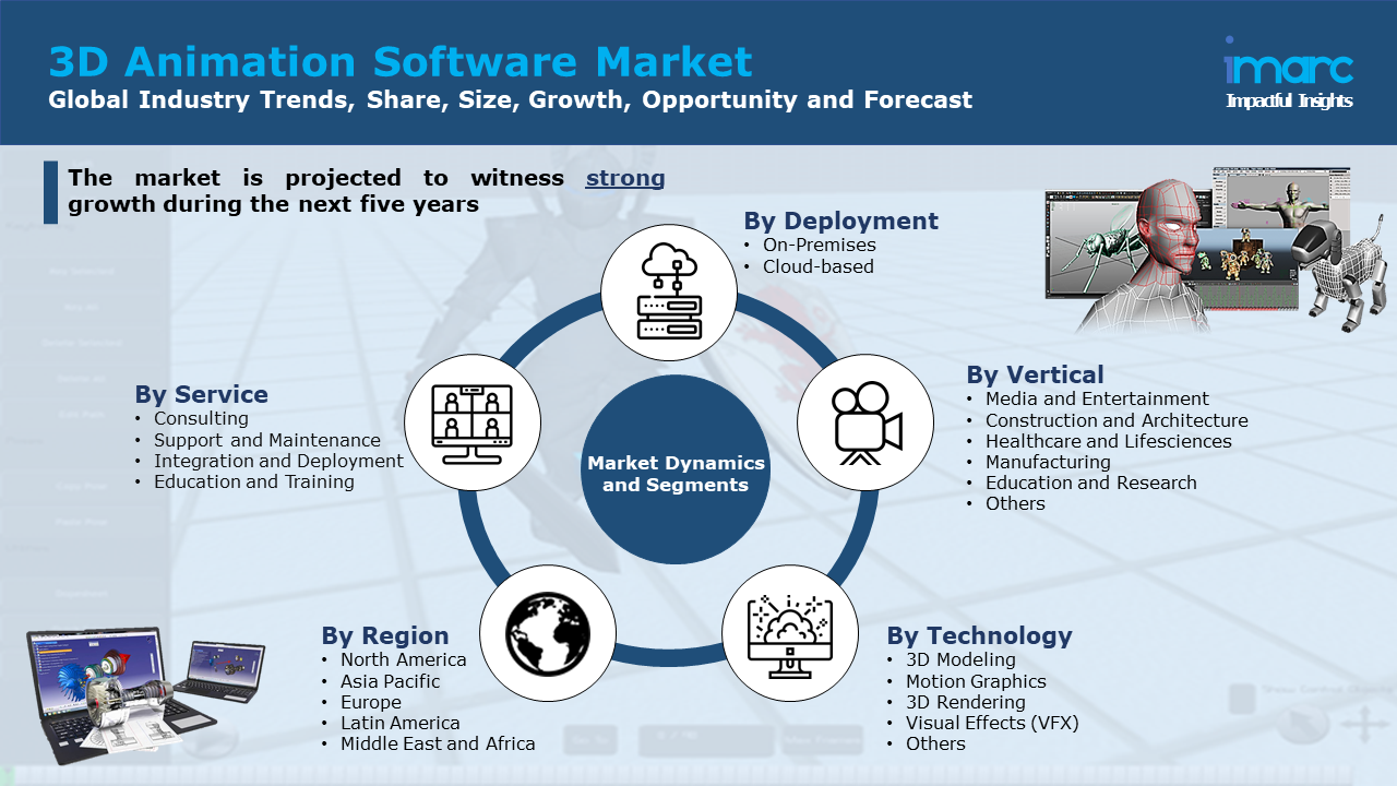 3D Animation Software Market Report