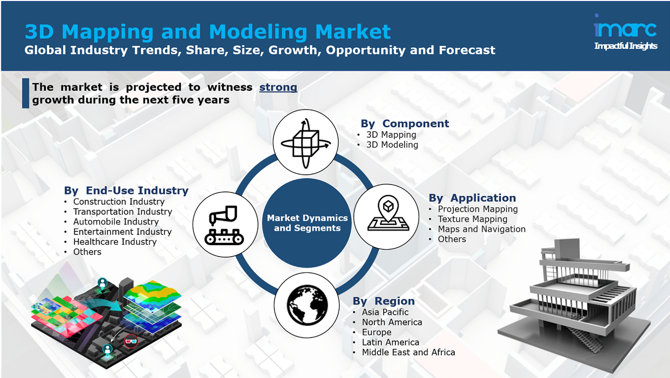 3D Mapping and Modeling Market Report