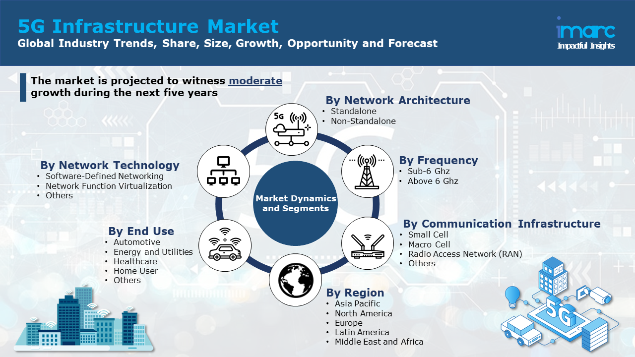 5G Infrasructure Market Report.