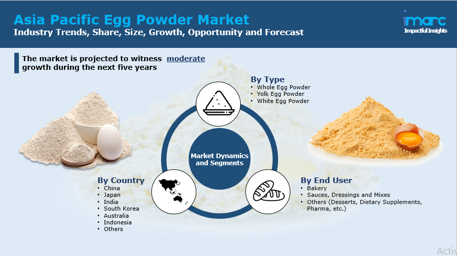 Asia Pacific Egg Powder Market