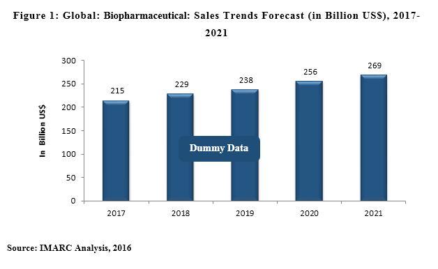 biopharmaceuticals manufacturing market