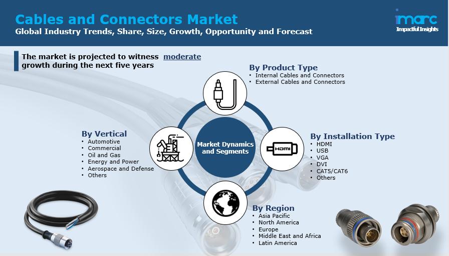 Cables and Connectors Market Report