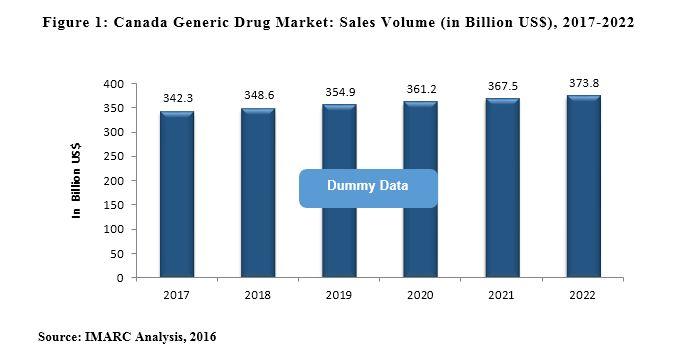 Canada Generic Drug Market