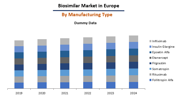 Europe Biosimilar Market By Manufacturing