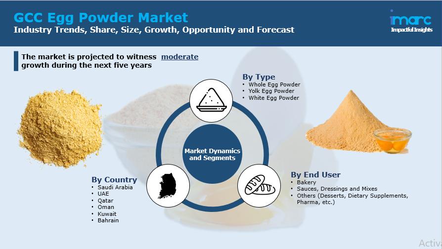 GCC Egg Powder Market