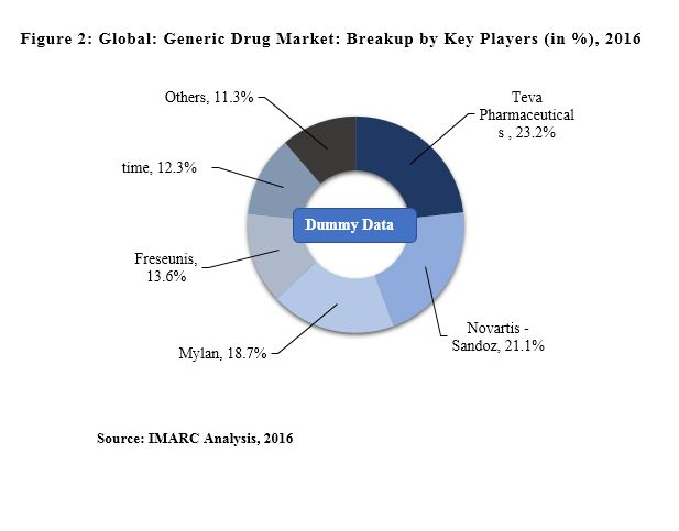 generic drug market report