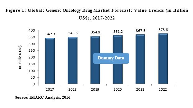 generic oncology drug market
