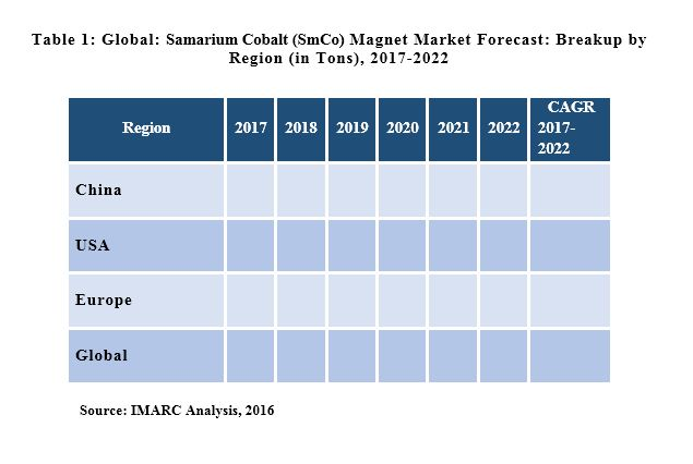 global samarium cobalt market