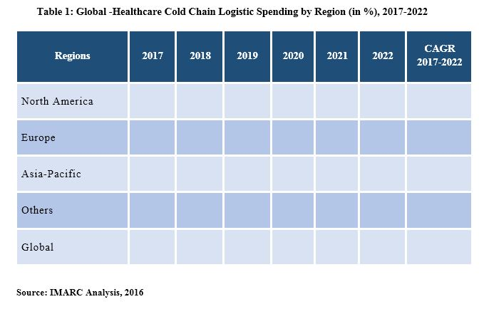 Healthcare Cold Chain Logistics Market Report