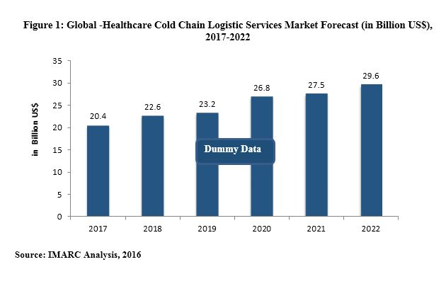 Healthcare Cold Chain Logistics Market