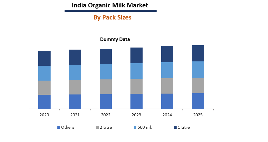 India organic Milk Market Breakup by Pack Sizes