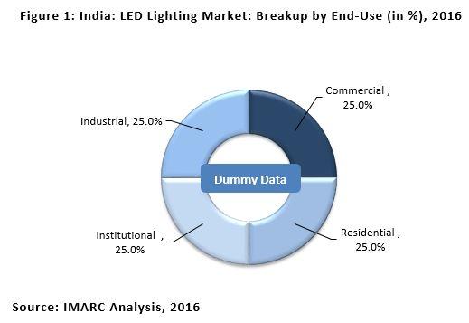 Indian LED Lighting Market Share