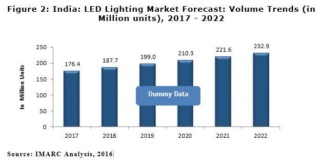 Indian LED Lighting Market Report