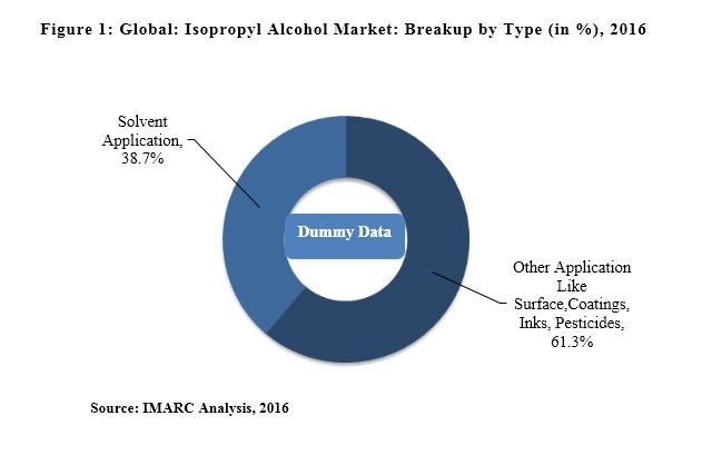 isopropyl alcohal market report