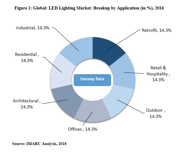 LED Panel Light Market Analysis, Share, Size, Trends, Growth, Opportunity and Forecast 2019-2024