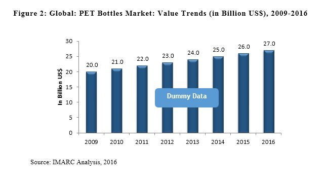 PET Bottle Market Report