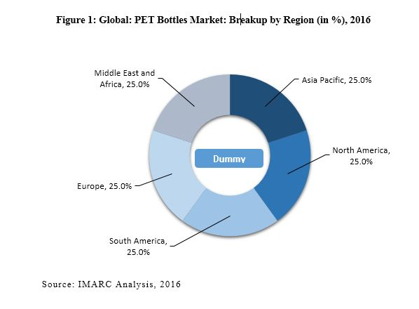 PET Bottle Market