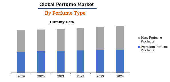 Global Perfume Market Report by Type