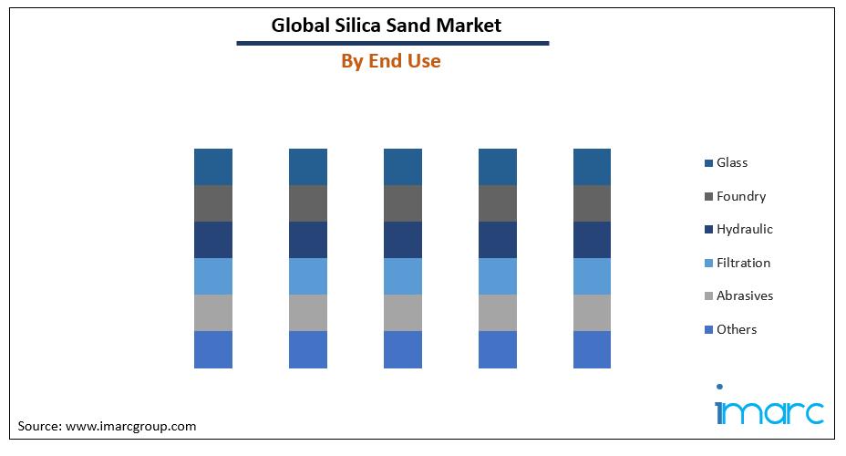 Silica Sand Market Price Trends
