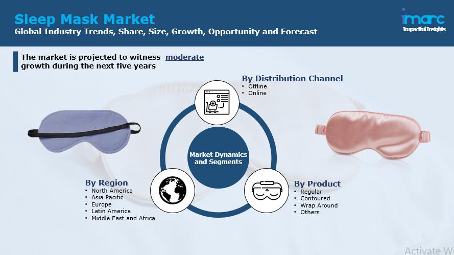 Sleep Mask Market Report