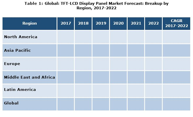 TFT LCD Market Report