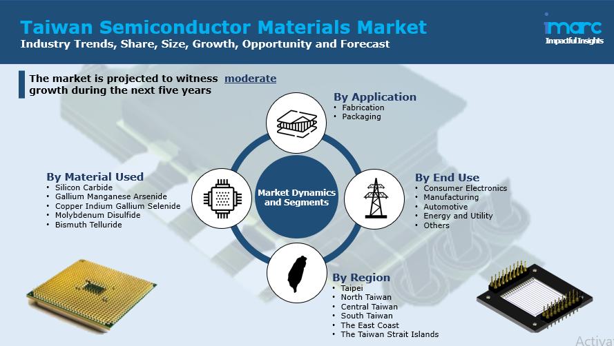 Taiwan Semiconductor Materials Market Report