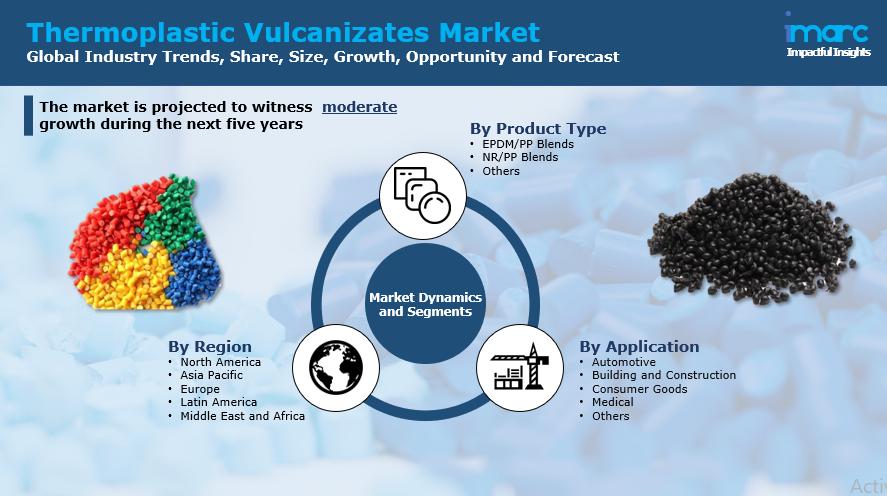 Thermoplastic Vulcanizates Market Report