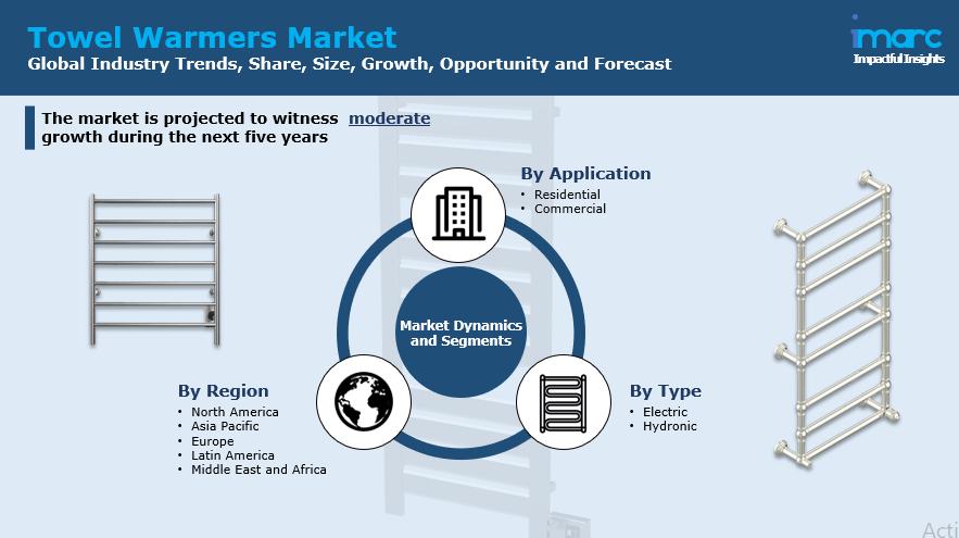 Towel Warmers Market Report