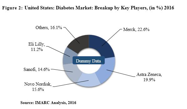 us diabetes market report