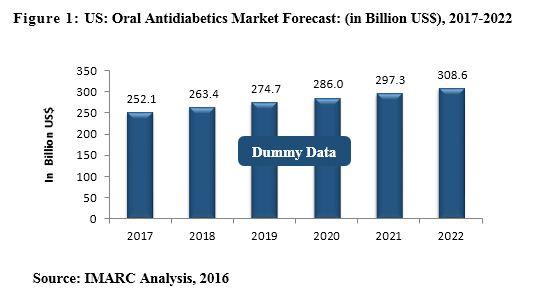 us diabetes market