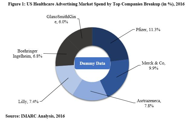 Healthcare Ad Spending in United States 2017-2022