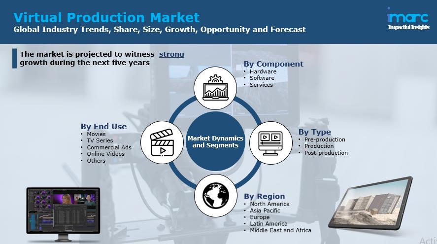 Virtual Production Market Report