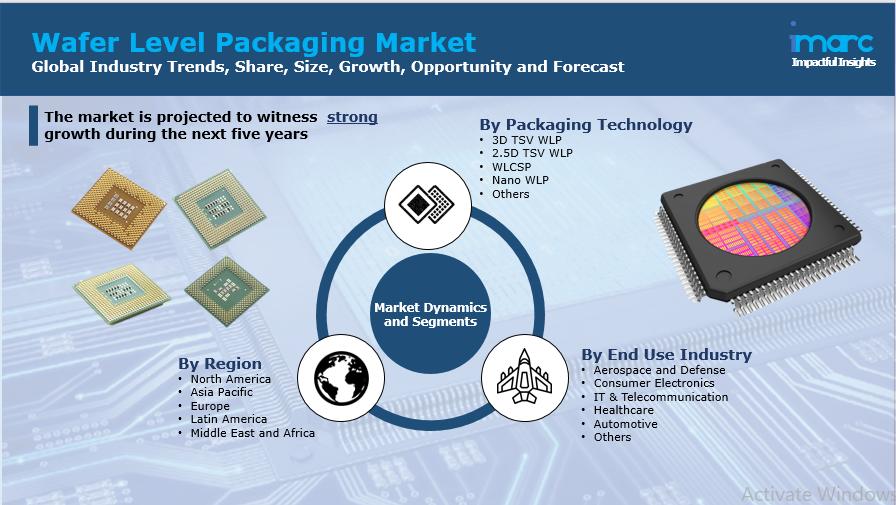 Wafer Level Packaging Market