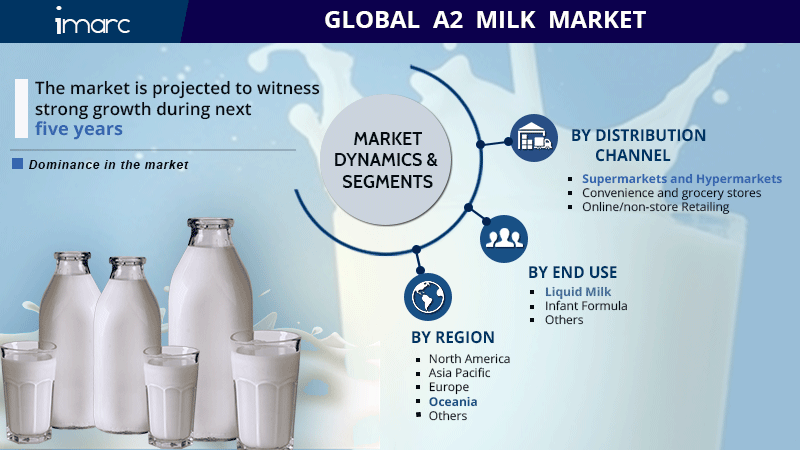 A2 Milk Market Research Report