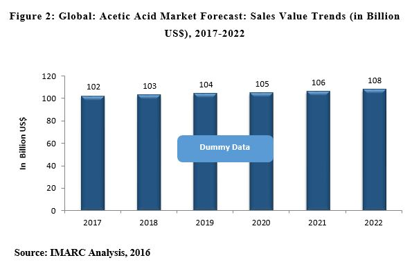 acetic acid market share