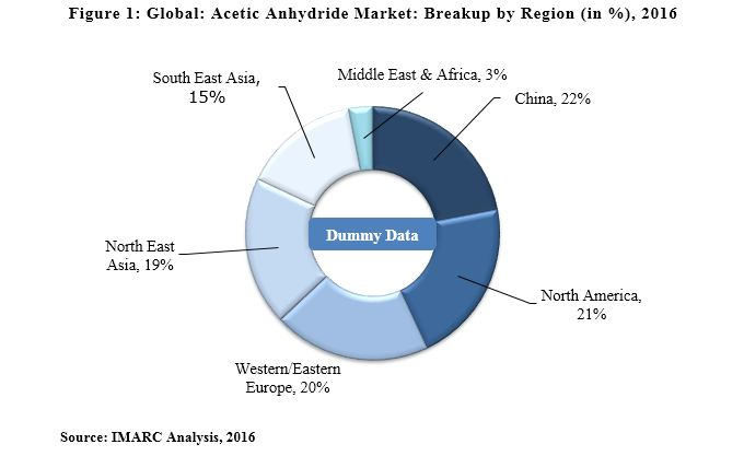 Acetic Anhydride Market Report