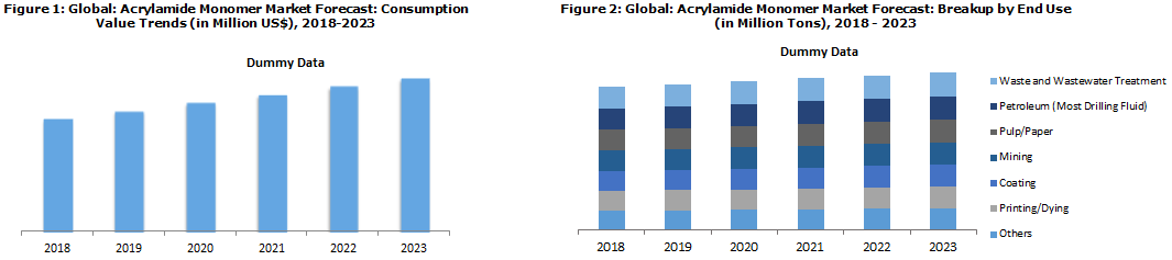Acrylamide Monomer Market Price