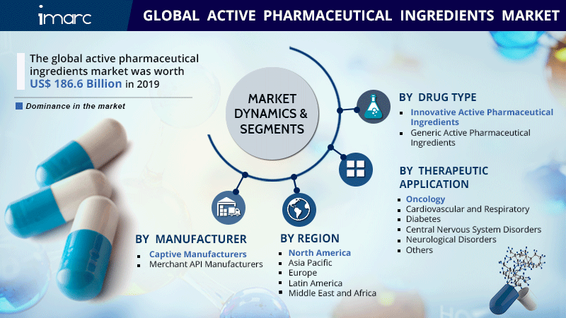 Active Pharmaceutical Ingredients Market Report