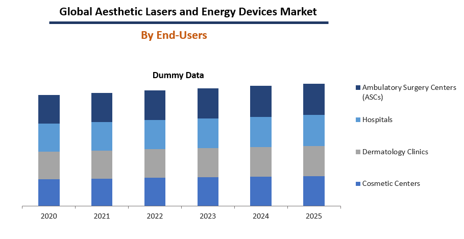 Aesthetic Lasers and Energy Devices Market By End-Users