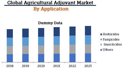 agricultural adjuvant market by application