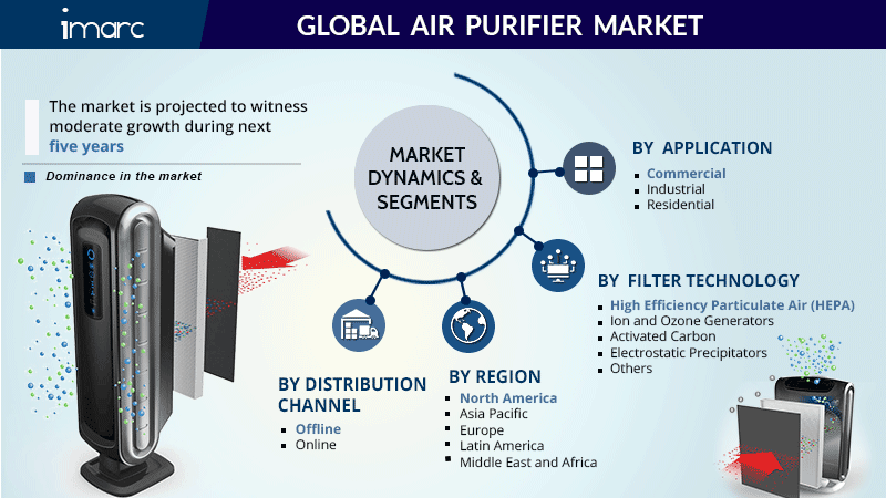 Air Purifier Market Share Report