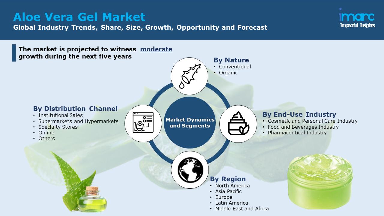 Aloe Vera Gel Market Report