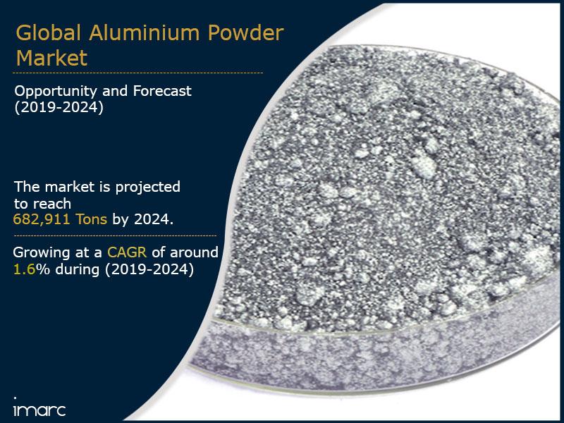 Aluminium Powder Market Report