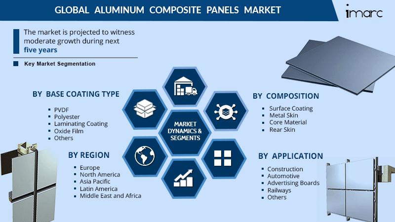 Aluminum Composite Panels Market Share Report