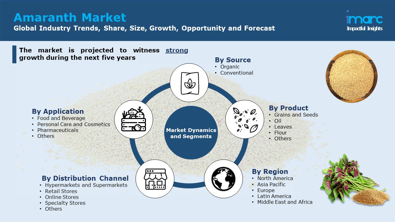 Amaranth Market Report