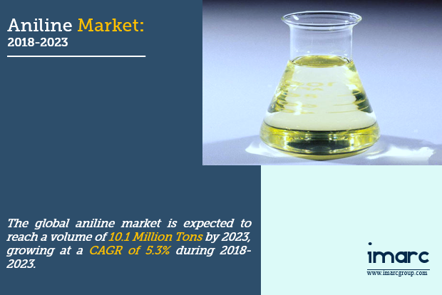 Aniline Market Size