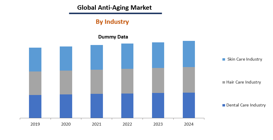 Ant-Aging Market