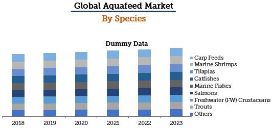 Aquafeed Market By Species