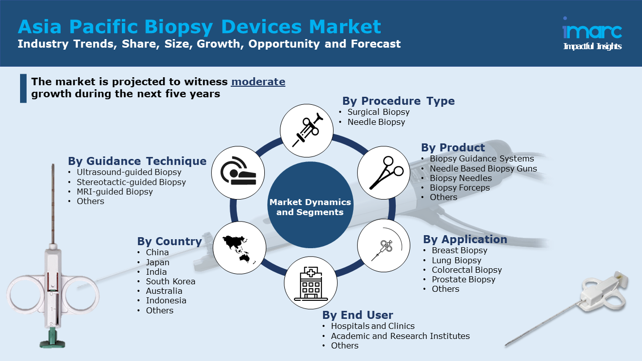 Asia Pacific Biopsy Devices Market Report