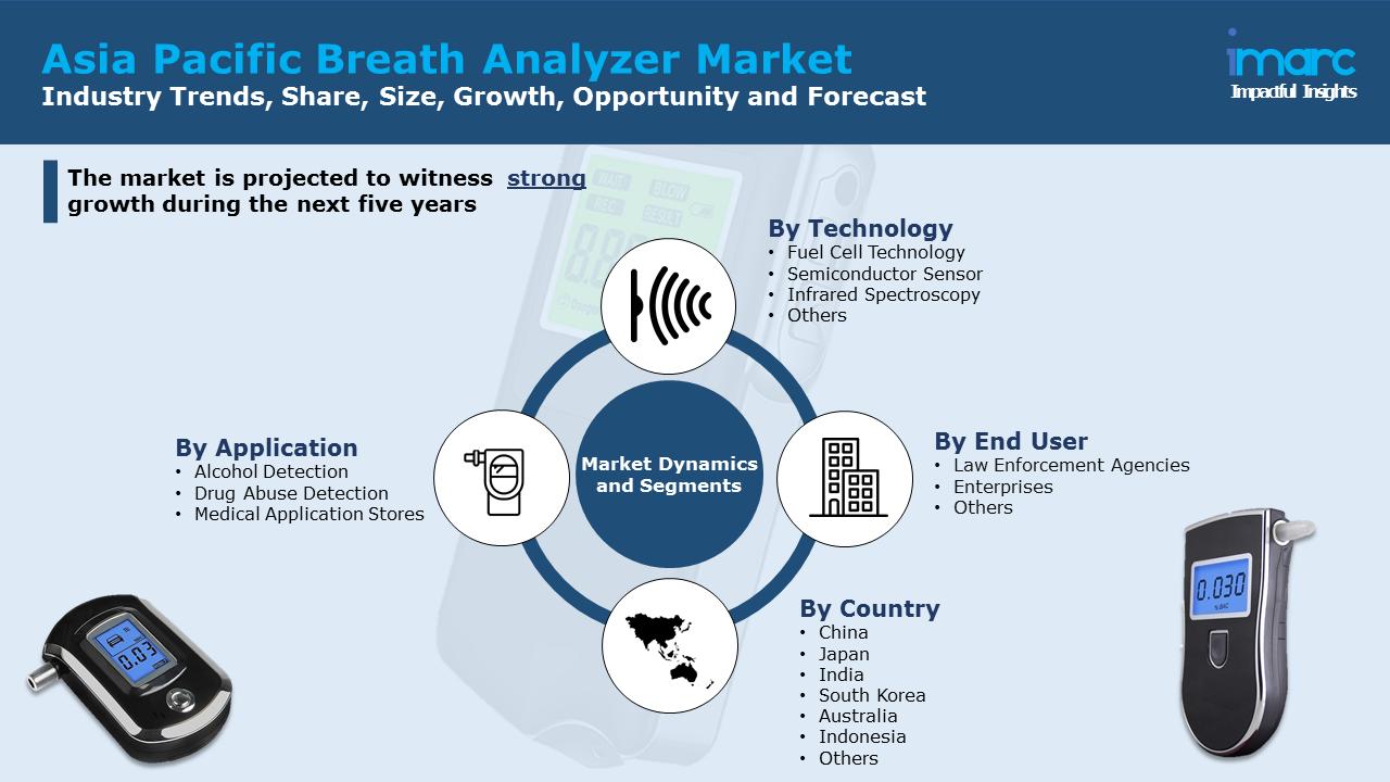 Asia Pacific Breath Analyzer Market